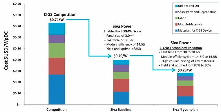 Siva Power's Thin Film Cost Target of 28 Cents per Watt Is Very Ambitious, But Not Impossible