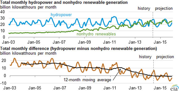 Renewables Rising: Wind, Solar, Geothermal and Biomass Will Top Hydropower in 2014