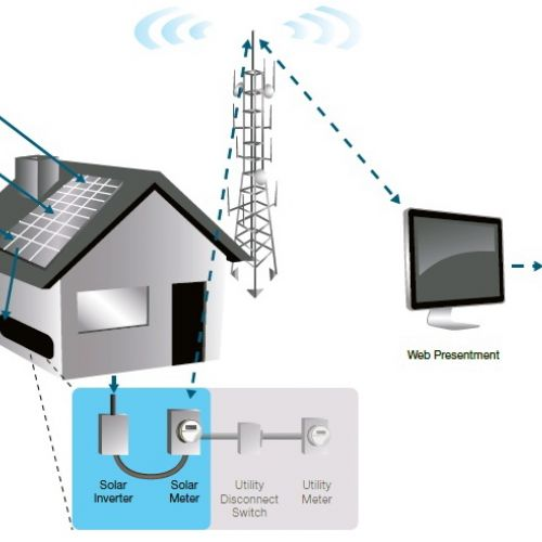 Itron, Sunrun and the Cellular Smart Meter for Rooftop Solar