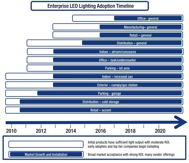 Enterprise LED Lighting Adoption Timeline. Note: Click On Image Above For  Link To A Larger Version Nice Design