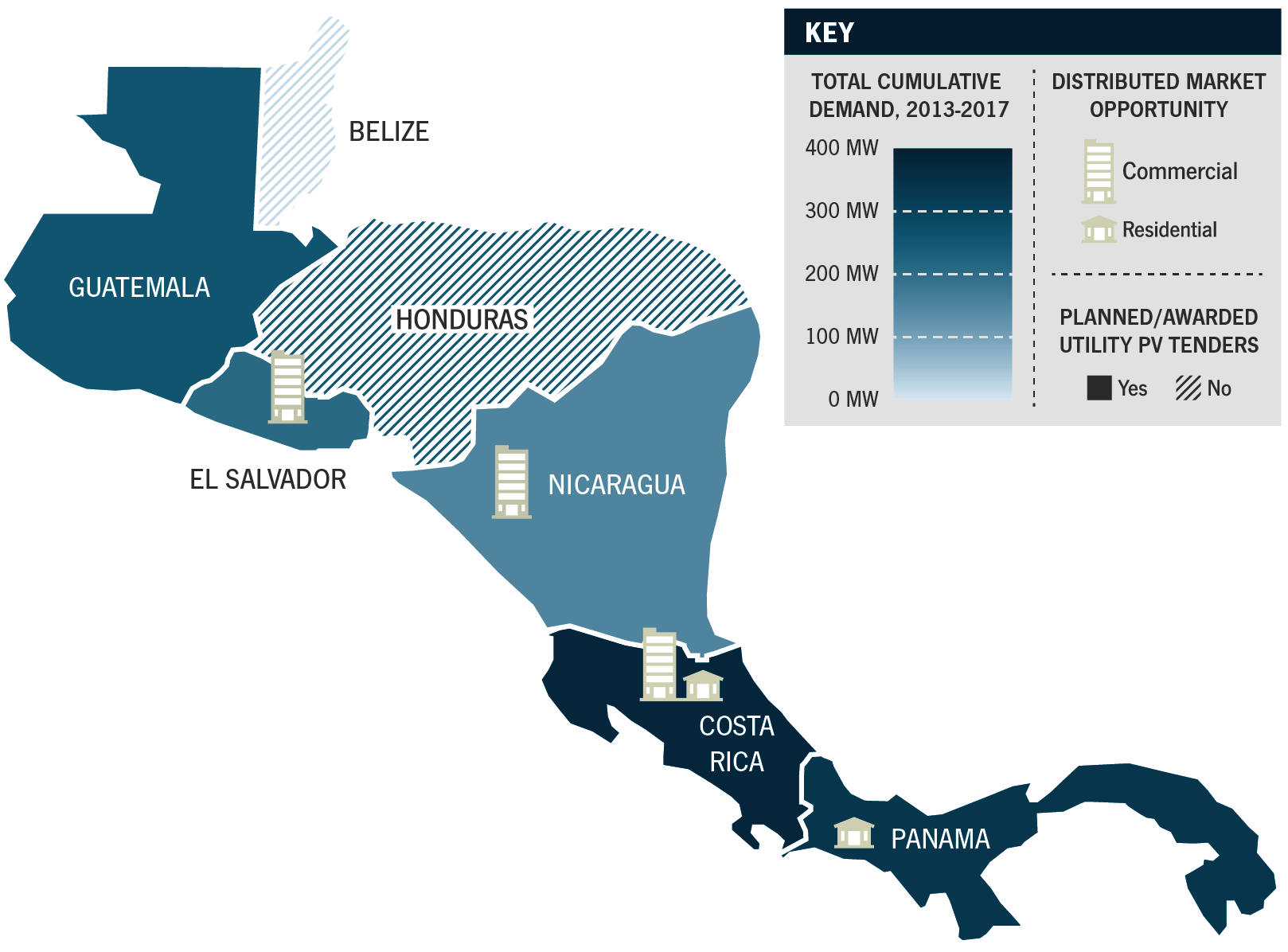 Pv In Central America Markets Competitive Positioning