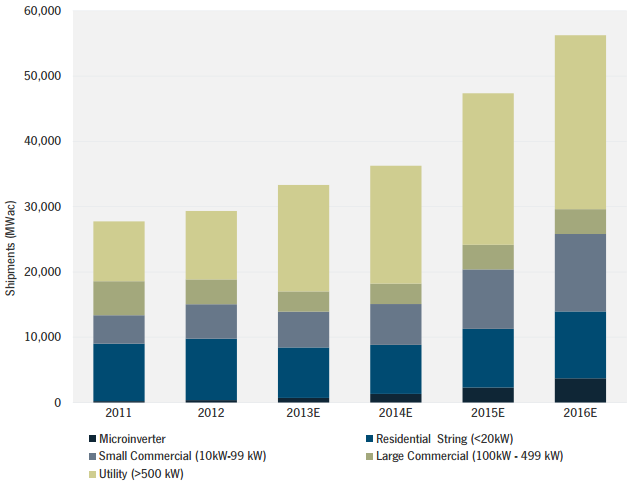 The Global PV Inverter Landscape 2013: Technologies, Markets, and ...
