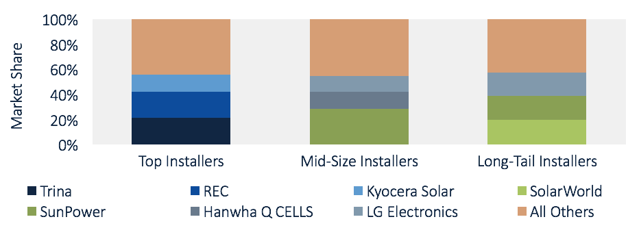 Solar Module Supplier Market Shares