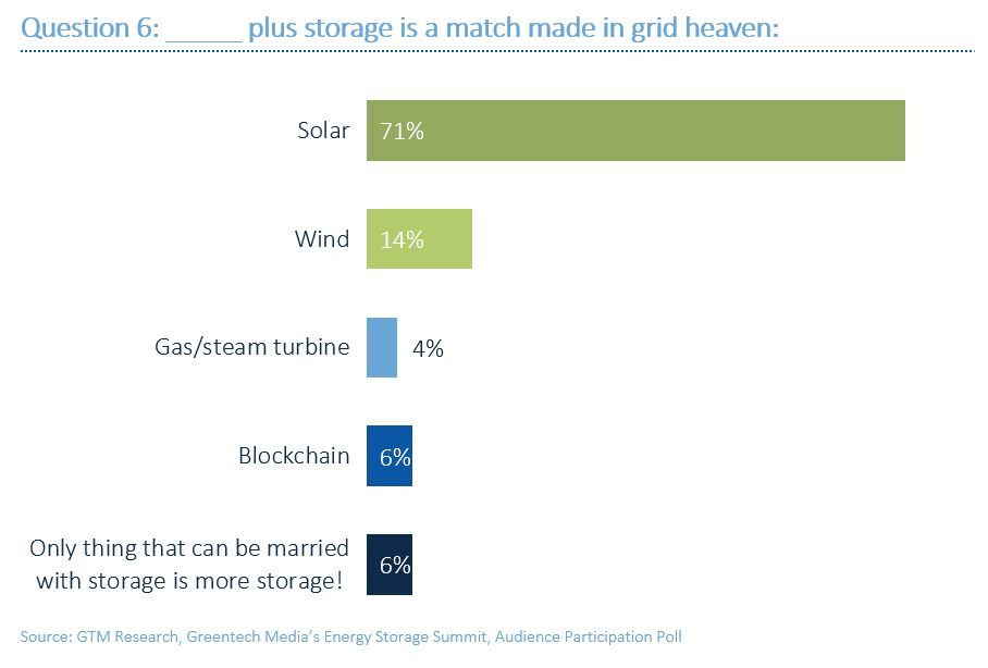 Poll results: [Blank] plus storage is a match made in grid heaven