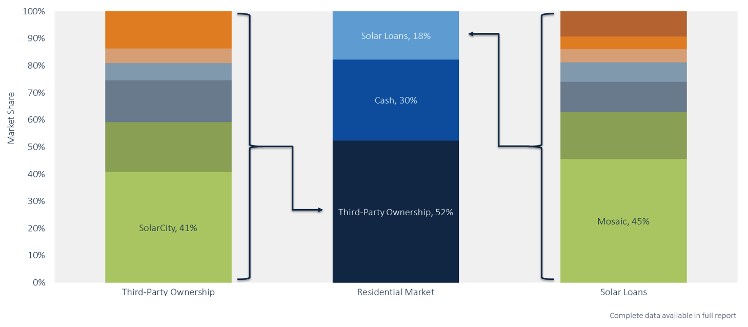 Share of U.S. residential solar ownership - Loan vs. Lease