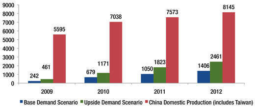china figA Chinas PV Market Needs to Take Notes From Its Wind Industry