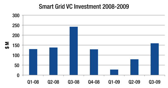 of smart grid plays.