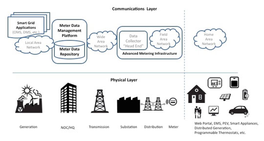 MDM Smart Grid Networking Architecture