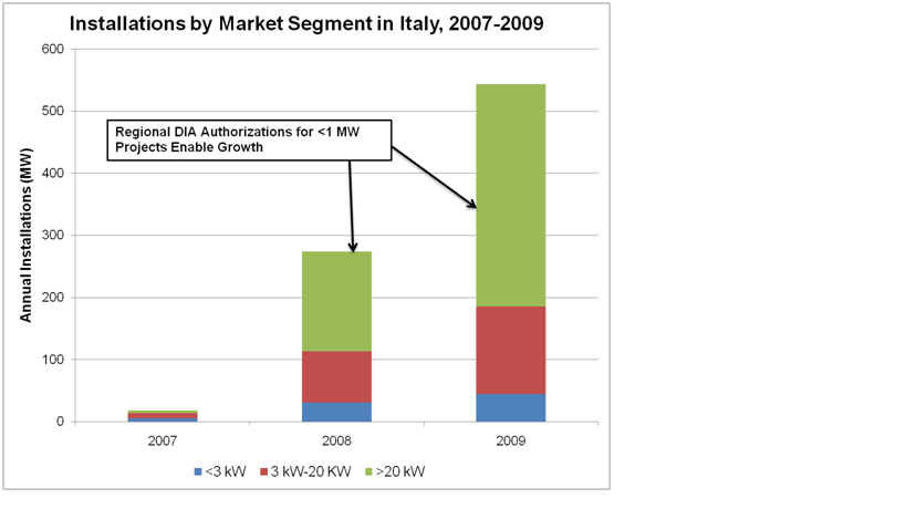 Italy%20demand%202009 2009 Taking A Look at the Italian PV Market
