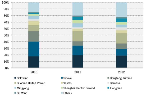 http://www.greentechmedia.com/img/Wind_Quarterly_Q4_-_Fig_7-3.png